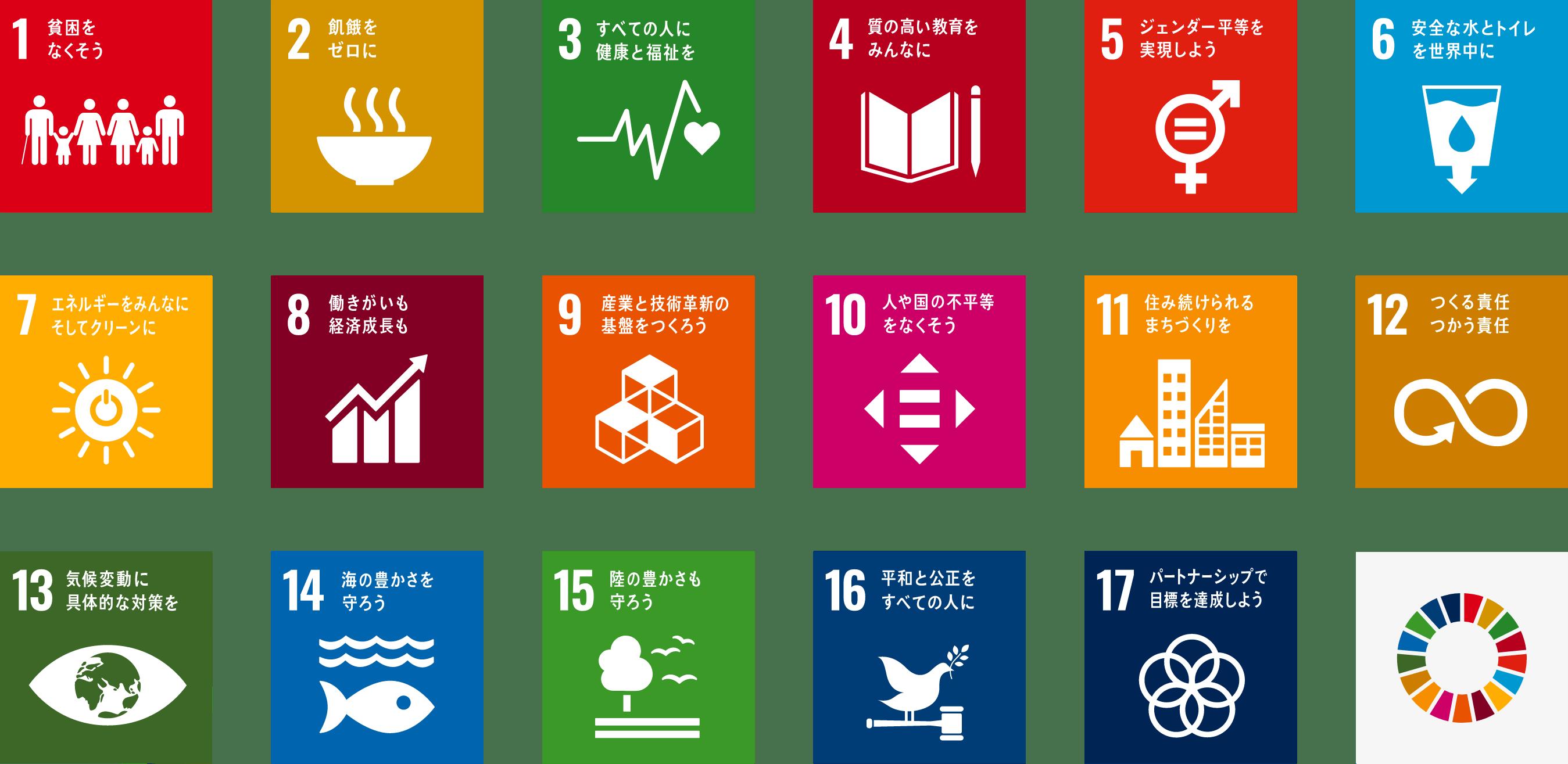 SDGs list