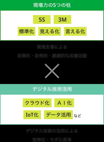 デジタル戦略1