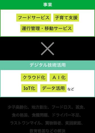 デジタル戦略2