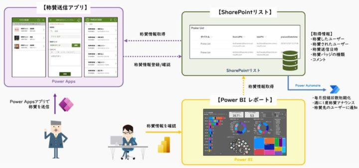 TTPアプリ(デジタル戦略)
